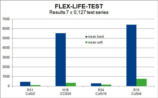 Comparison chart Flex Life test
