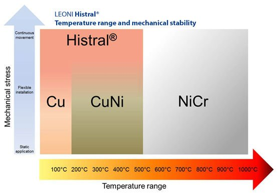 LEONI Histral® – Temperature range and mechanical stability