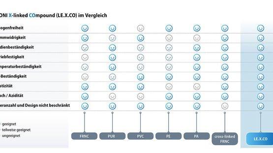 LEONI X-linked COmpound (LE.X.CO) im Vergleich